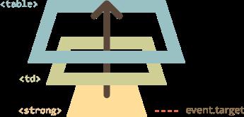 Mô phỏng hoạt động của Javascript Event Delegation